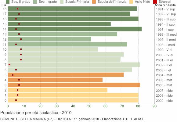 Grafico Popolazione in età scolastica - Sellia Marina 2010