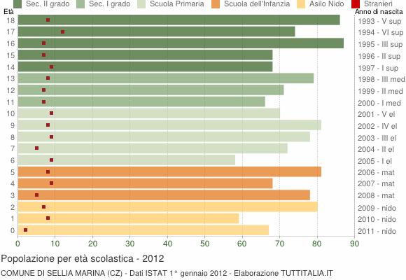 Grafico Popolazione in età scolastica - Sellia Marina 2012
