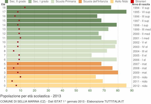 Grafico Popolazione in età scolastica - Sellia Marina 2013