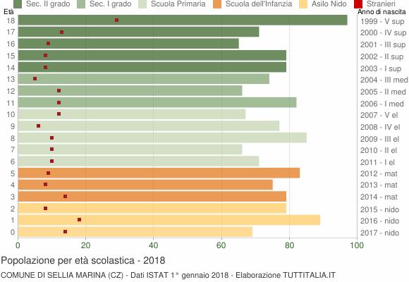 Grafico Popolazione in età scolastica - Sellia Marina 2018