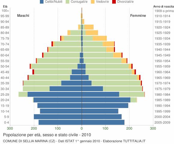 Grafico Popolazione per età, sesso e stato civile Comune di Sellia Marina (CZ)