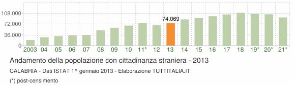 Grafico andamento popolazione stranieri Calabria