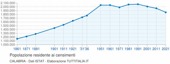 Grafico andamento storico popolazione Calabria