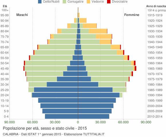 Grafico Popolazione per età, sesso e stato civile Calabria