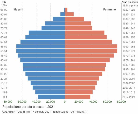 Grafico Popolazione per età e sesso Calabria