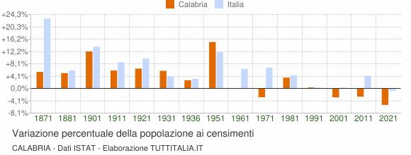 Grafico variazione percentuale della popolazione Calabria