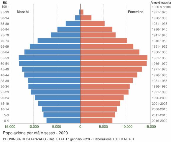 Grafico Popolazione per età e sesso Provincia di Catanzaro