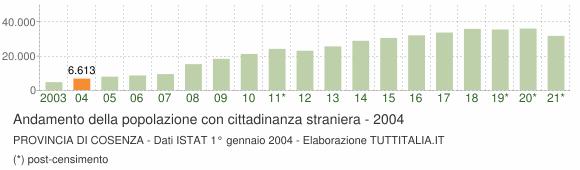 Grafico andamento popolazione stranieri Provincia di Cosenza