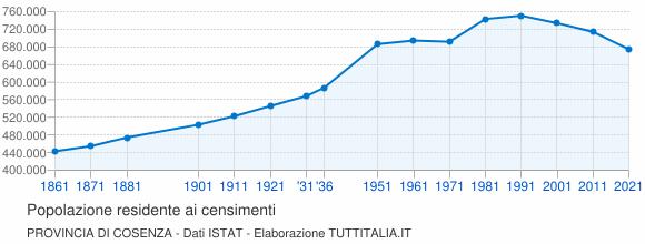 Grafico andamento storico popolazione Provincia di Cosenza