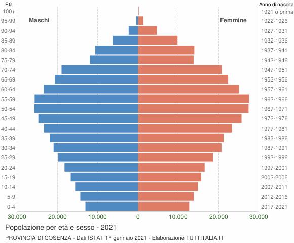 Grafico Popolazione per età e sesso Provincia di Cosenza