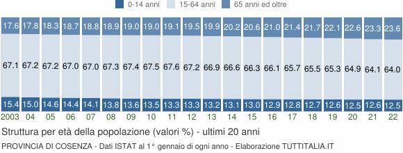Grafico struttura della popolazione Provincia di Cosenza