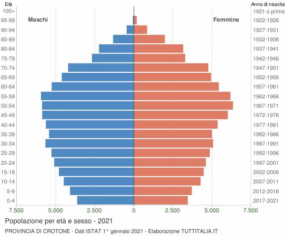 Grafico Popolazione per età e sesso Provincia di Crotone