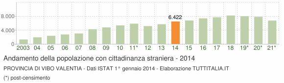 Grafico andamento popolazione stranieri Provincia di Vibo Valentia