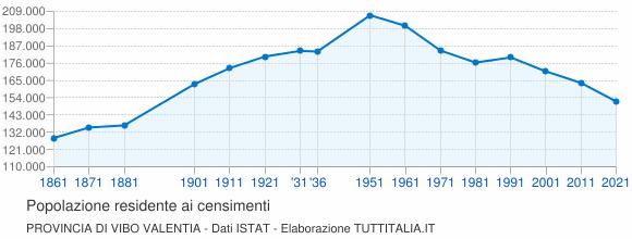 Grafico andamento storico popolazione Provincia di Vibo Valentia