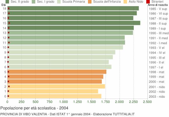 Grafico Popolazione in età scolastica - 2004
