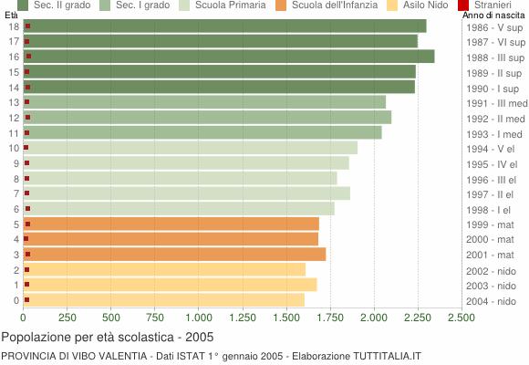 Grafico Popolazione in età scolastica - 2005