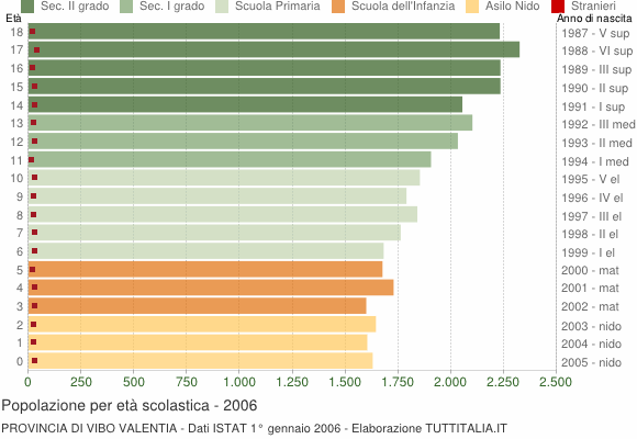Grafico Popolazione in età scolastica - 2006