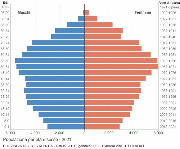 Grafico Popolazione per età e sesso Provincia di Vibo Valentia