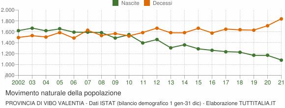Grafico movimento naturale della popolazione Provincia di Vibo Valentia