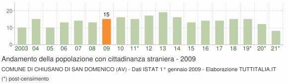Grafico andamento popolazione stranieri Comune di Chiusano di San Domenico (AV)