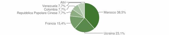 Grafico cittadinanza stranieri - Chiusano di San Domenico 2006