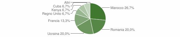 Grafico cittadinanza stranieri - Chiusano di San Domenico 2009