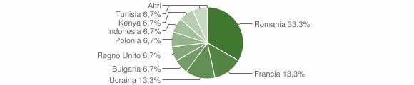 Grafico cittadinanza stranieri - Chiusano di San Domenico 2018