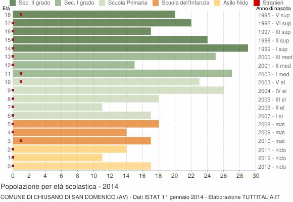 Grafico Popolazione in età scolastica - Chiusano di San Domenico 2014