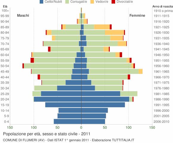 Grafico Popolazione per età, sesso e stato civile Comune di Flumeri (AV)