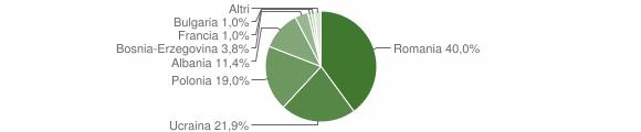 Grafico cittadinanza stranieri - Lauro 2016