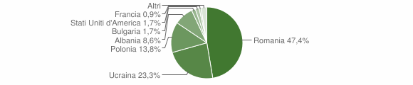 Grafico cittadinanza stranieri - Lauro 2018