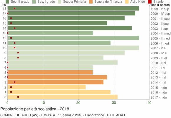 Grafico Popolazione in età scolastica - Lauro 2018