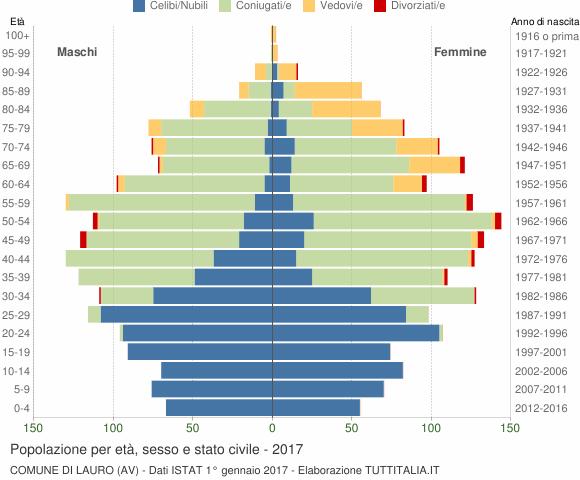 Grafico Popolazione per età, sesso e stato civile Comune di Lauro (AV)