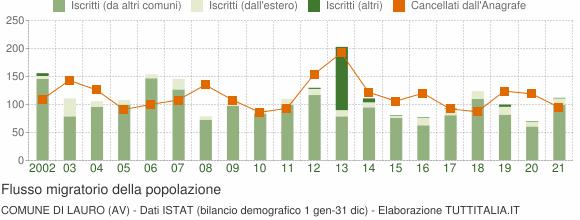 Flussi migratori della popolazione Comune di Lauro (AV)