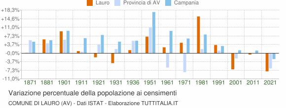 Grafico variazione percentuale della popolazione Comune di Lauro (AV)