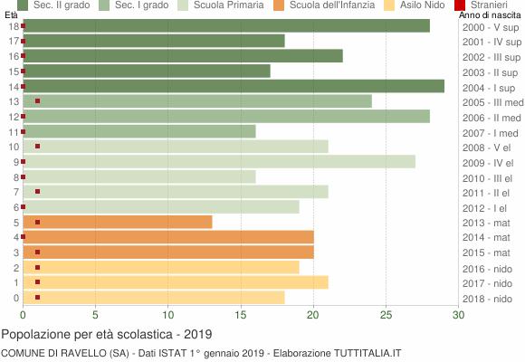 Grafico Popolazione in età scolastica - Ravello 2019