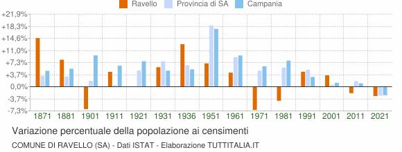 Grafico variazione percentuale della popolazione Comune di Ravello (SA)