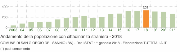 Grafico andamento popolazione stranieri Comune di San Giorgio del Sannio (BN)