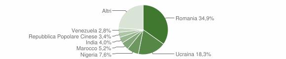 Grafico cittadinanza stranieri - San Giorgio del Sannio 2018