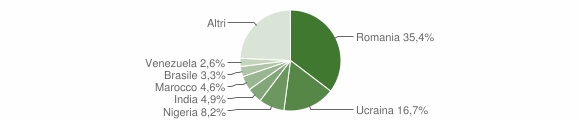 Grafico cittadinanza stranieri - San Giorgio del Sannio 2019