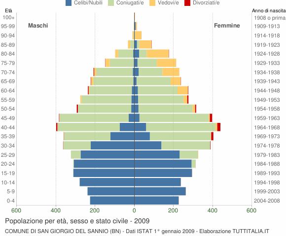 Grafico Popolazione per età, sesso e stato civile Comune di San Giorgio del Sannio (BN)