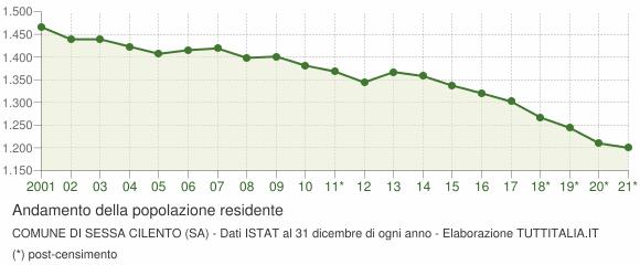 Andamento popolazione Comune di Sessa Cilento (SA)