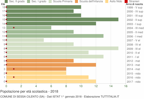 Grafico Popolazione in età scolastica - Sessa Cilento 2018