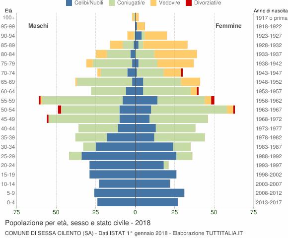 Grafico Popolazione per età, sesso e stato civile Comune di Sessa Cilento (SA)