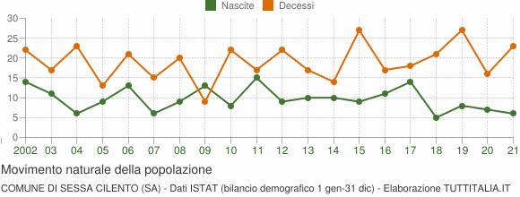 Grafico movimento naturale della popolazione Comune di Sessa Cilento (SA)