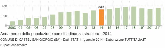 Grafico andamento popolazione stranieri Comune di Castel San Giorgio (SA)