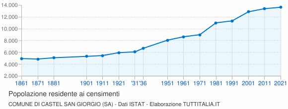 Grafico andamento storico popolazione Comune di Castel San Giorgio (SA)