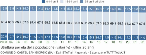 Grafico struttura della popolazione Comune di Castel San Giorgio (SA)