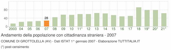 Grafico andamento popolazione stranieri Comune di Grottolella (AV)