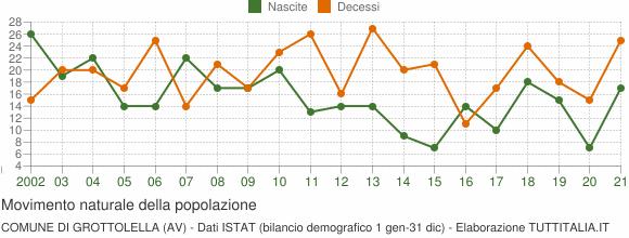 Grafico movimento naturale della popolazione Comune di Grottolella (AV)